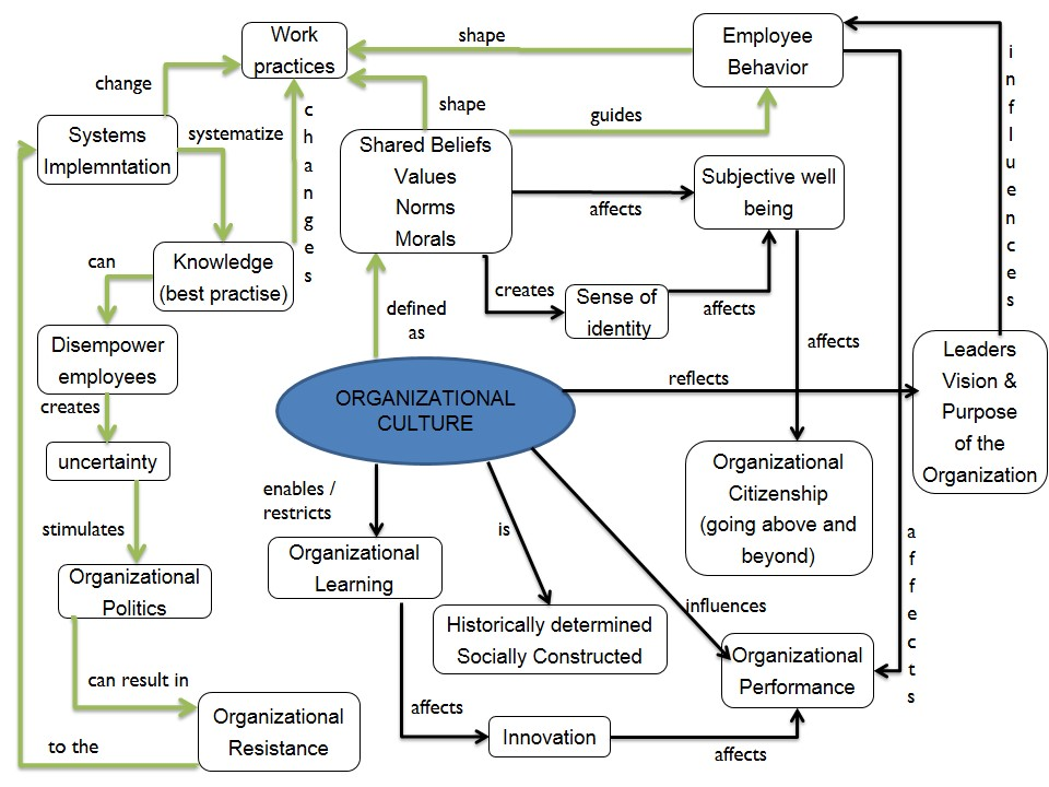 features of the concept of organization and society Strategy is an action that managers take to attain one or more of the organization's goals strategy can also customers and society at large features of.