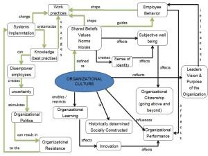 Org culture slide